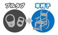 【ボランティア活動】プルタブ回収